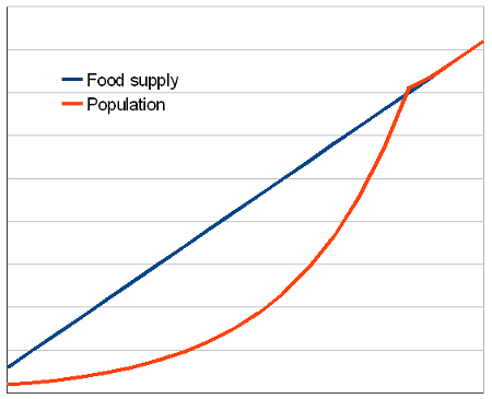 overview of human geography population graph showing food supply growing arithmetically and population growing geometrically figure 2 malthus s theory