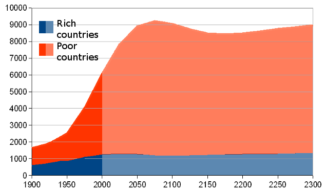 projected world population World's centenarian population projected to grow eightfold by 2050 fact tank jul 8, 2014 a view of the future through kindergarten demographics global feb 3, .